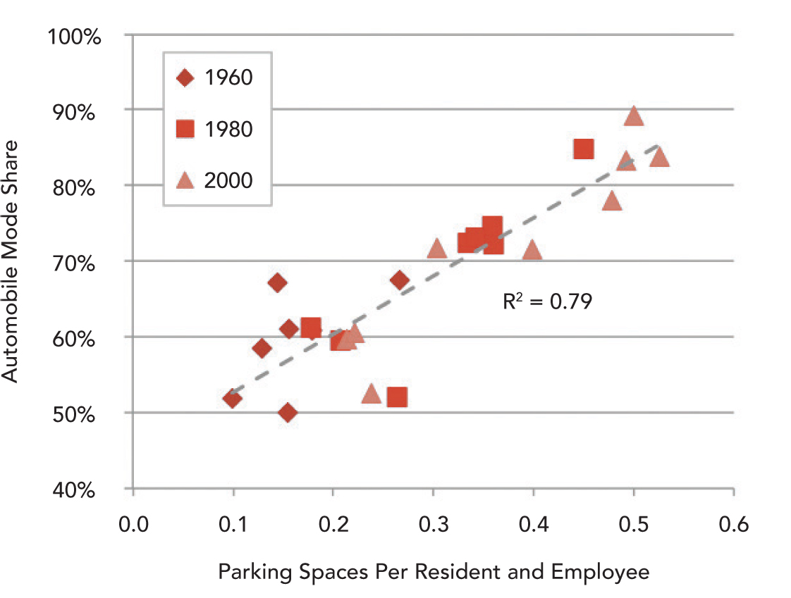 Parking provision versus automobile use Table